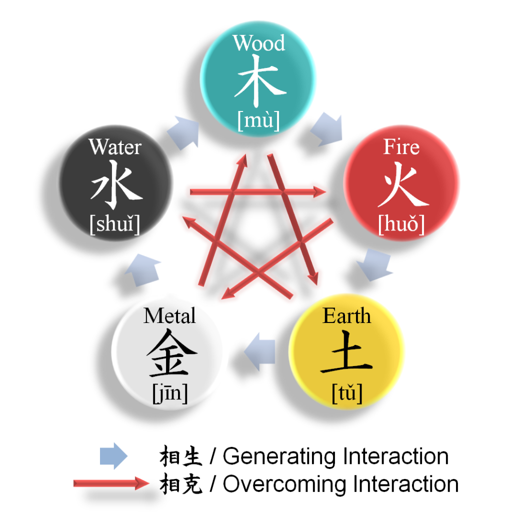 feng shui elements chart